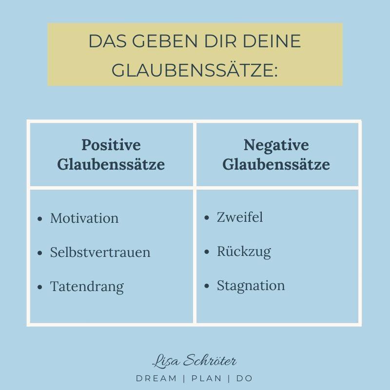 Glaubenssätze: Beispiele für positive und negative Glaubenssätze