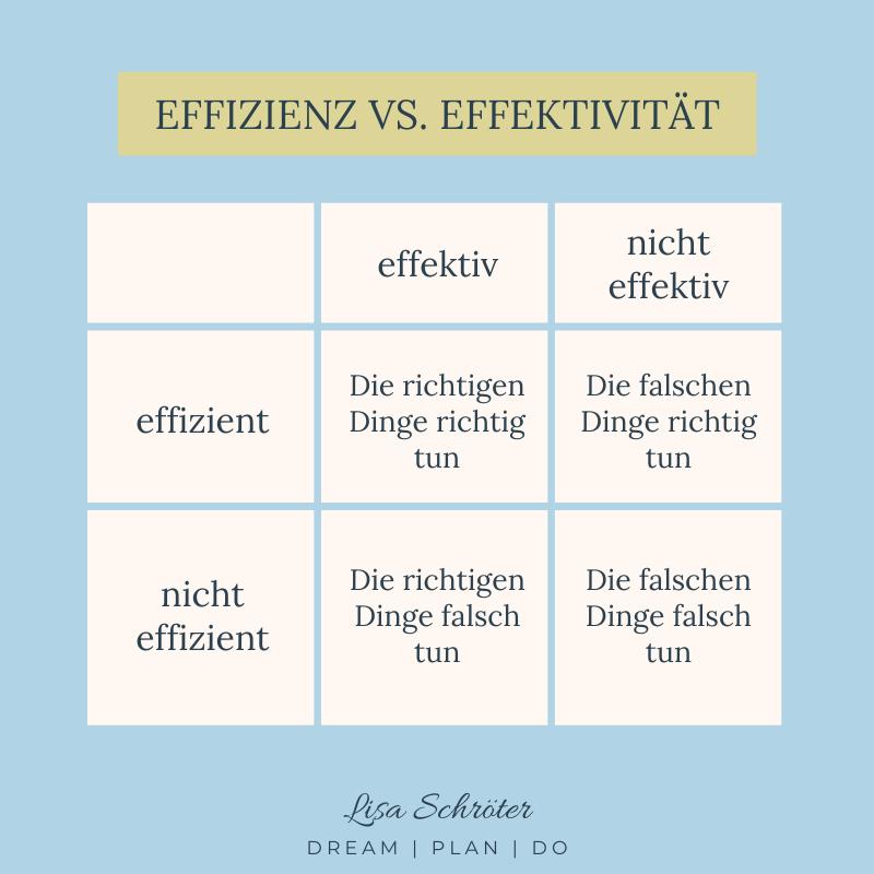 Produktivitätstipp: Kenne den Unterschied zwischen Effizienz und Effektivität